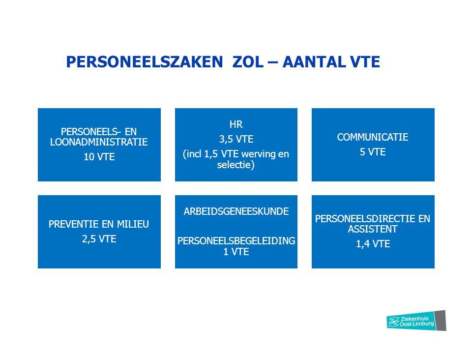 PERSONEELSZAKEN ZOL – AANTAL VTE PERSONEELS- EN LOONADMINISTRATIE 10 VTE HR 3,5 VTE (incl 1,5 VTE werving en selectie) COMMUNICATIE 5 VTE PREVENTIE EN MILIEU 2,5 VTE ARBEIDSGENEESKUND E PERSONEELSBEGELEID ING 1 VTE PERSONEELSDIRECTIE EN ASSISTENT 1,4 VTE