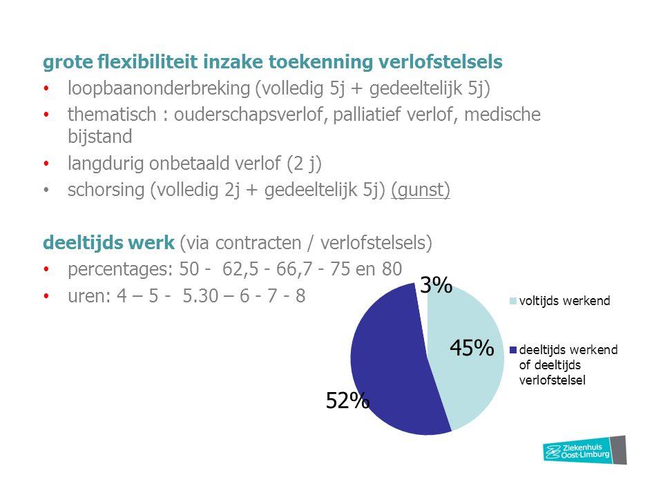 grote flexibiliteit inzake toekenning verlofstelsels loopbaanonderbreking (volledig 5j + gedeeltelijk 5j) thematisch : ouderschapsverlof, palliatief verlof, medische bijstand langdurig onbetaald verlof (2 j) schorsing (volledig 2j + gedeeltelijk 5j) (gunst) deeltijds werk (via contracten / verlofstelsels) percentages: 50 - 62,5 - 66,7 - 75 en 80 uren: 4 – 5 - 5.30 – 6 - 7 - 8