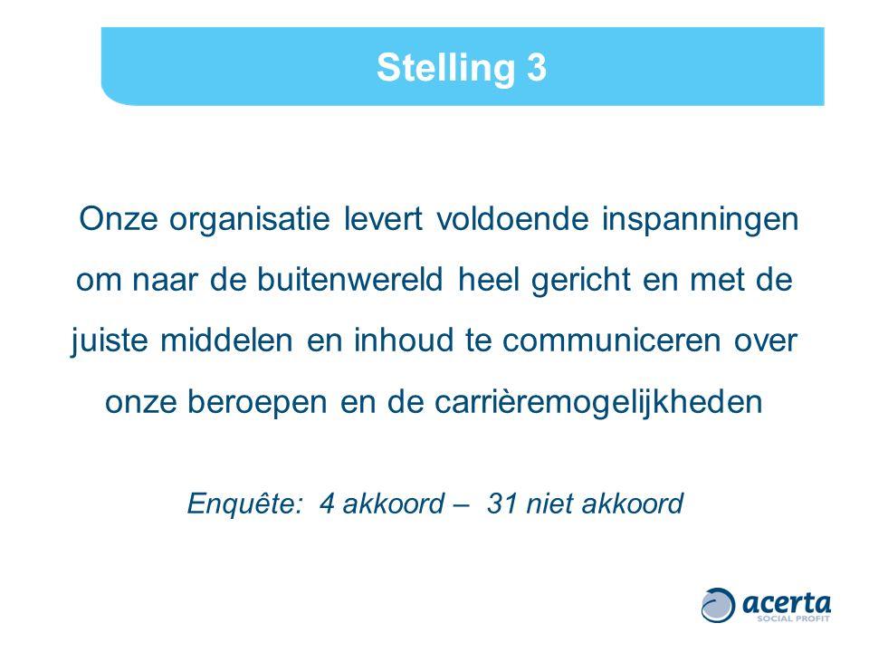 Stelling 3 Onze organisatie levert voldoende inspanningen om naar de buitenwereld heel gericht en met de juiste middelen en inhoud te communiceren over onze beroepen en de carrièremogelijkheden Enquête: 4 akkoord – 31 niet akkoord