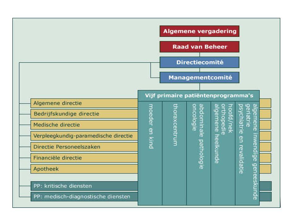 Instroom : 'hands on' in de zorgsector provinciaal 'werkgoesting in de zorg' (POM); Campagne Vlaamse overheid – ambassadeur Euregio Maas – Rijn project 'Future proof for cure and care '