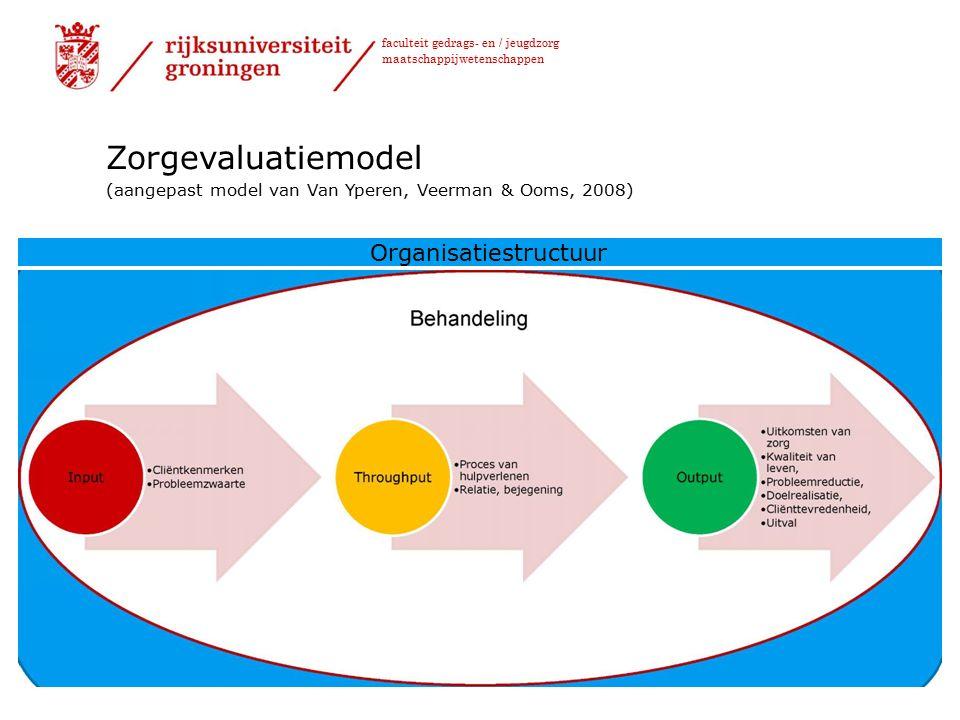 faculteit gedrags- en / jeugdzorg maatschappijwetenschappen Zorgevaluatiemodel (aangepast model van Van Yperen, Veerman & Ooms, 2008) Organisatiestructuur