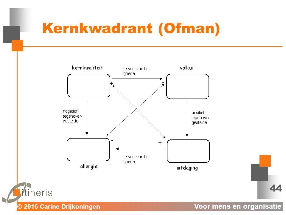 © 2016 Carine Drijkoningen Voor mens en organisatie 44 Kernkwadrant (Ofman)