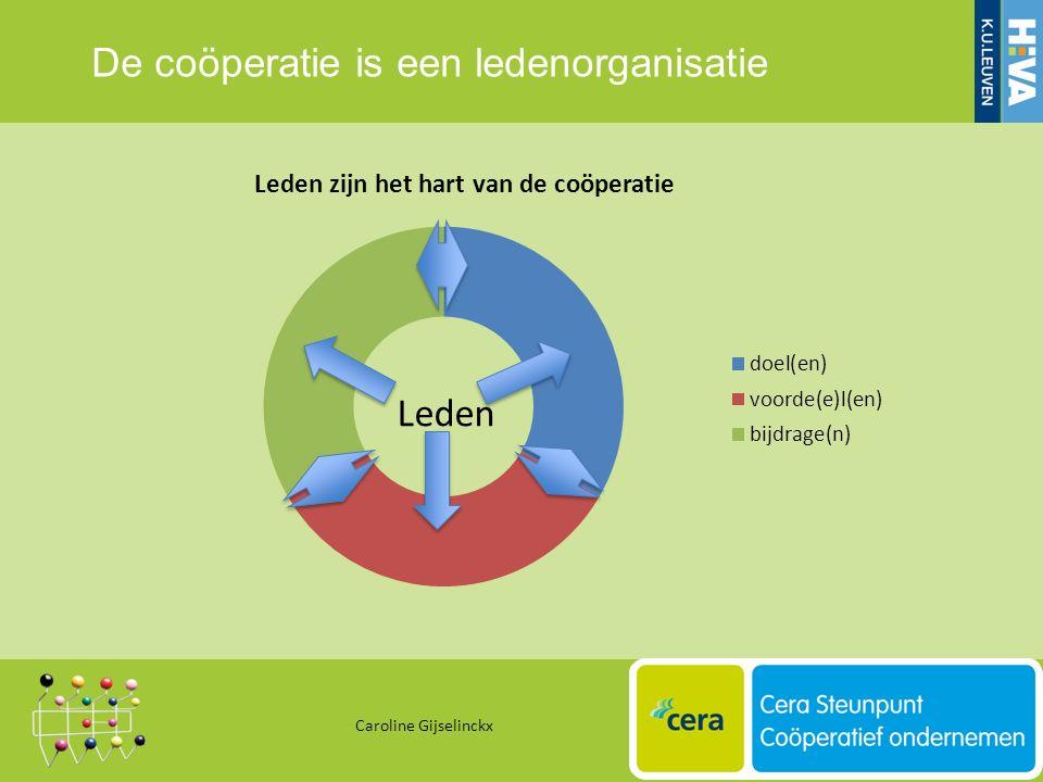 De coöperatie is een ledenorganisatie Caroline Gijselinckx 20