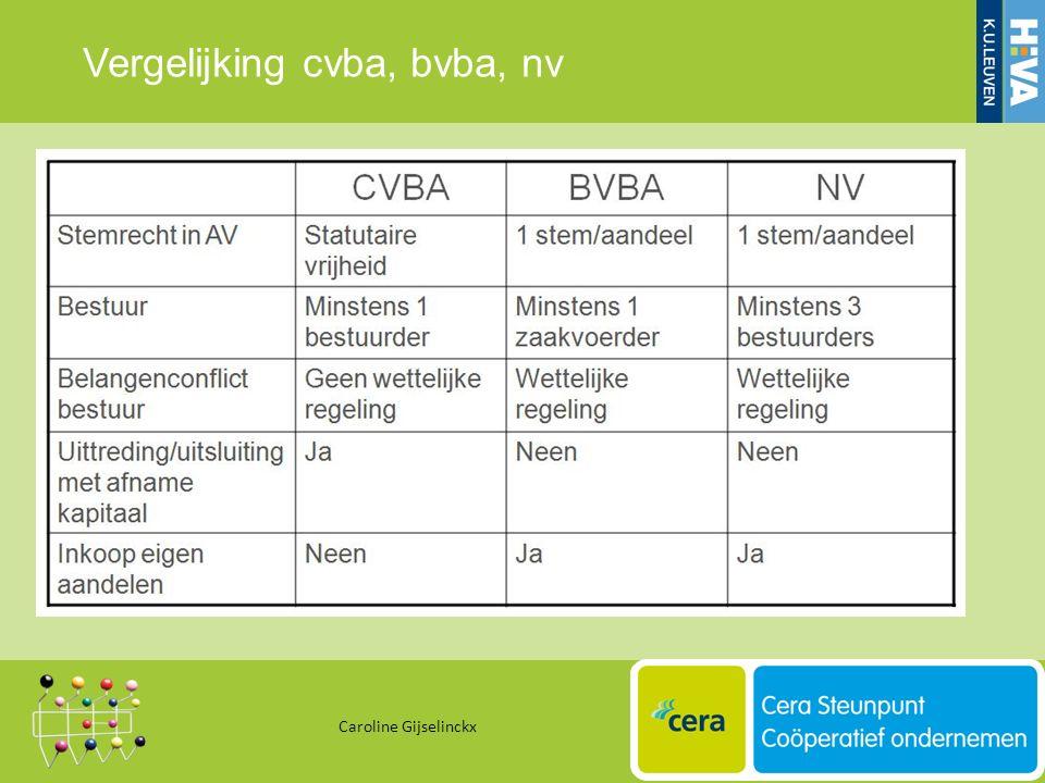 Vergelijking cvba, bvba, nv Caroline Gijselinckx 32