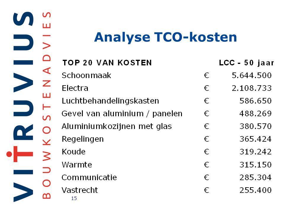 Analyse TCO-kosten 15