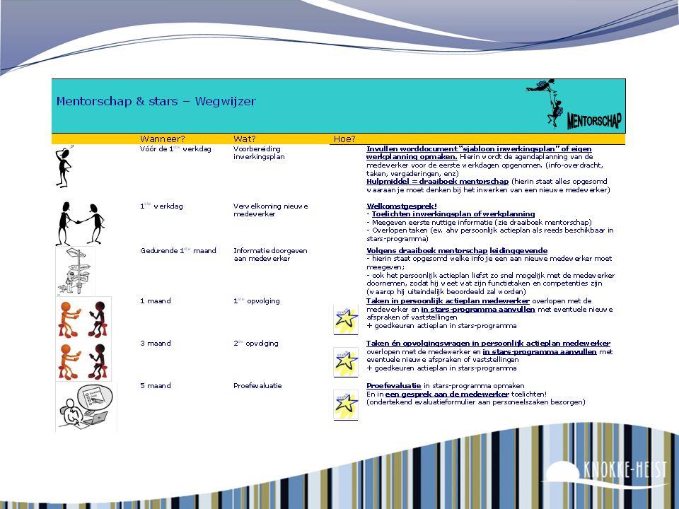 135 Het mentorschap Voor alle nieuwe personeelsleden : Standaardtraject : als contract min 5 md of meer Beperkt mentorschap : bij kortere tewerkstelli