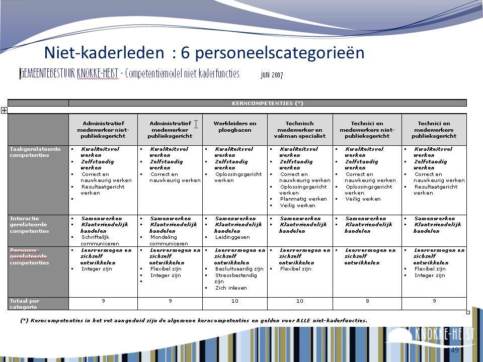 148 Kaderleden : 3 personeelscategorieën