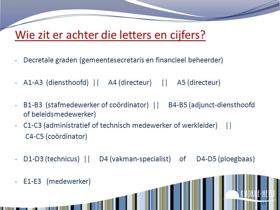 Eerst wat nuttige achtergrondkennis - Decretale graden - A1-A3 || A4 || A5 - B1-B3 || B4-B5 - C1-C3 || C4-C5 - D1-D3 || D4 of D4-D5 - E1-E3 25