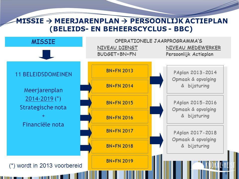 8 11 BELEIDSDOMEINEN Meerjarenplan 2014-2019 (*) Strategische nota + Financiële nota MISSIE OPERATIONELE JAARPROGRAMMA'S NIVEAU DIENST NIVEAU MEDEWERKER BUDGET=BN+FN Persoonlijk Actieplan BN+FN 2014 BN+FN 2015 BN+FN 2016 BN+FN 2017 BN+FN 2018 BN+FN 2019 PAplan 2013-2014 Opmaak & opvolging & bijsturing PAplan 2015-2016 Opmaak & opvolging & bijsturing PAplan 2017-2018 Opmaak & opvolging & bijsturing MISSIE  MEERJARENPLAN  PERSOONLIJK ACTIEPLAN (BELEIDS- EN BEHEERSCYCLUS - BBC) (*) wordt in 2013 voorbereid BN+FN 2013