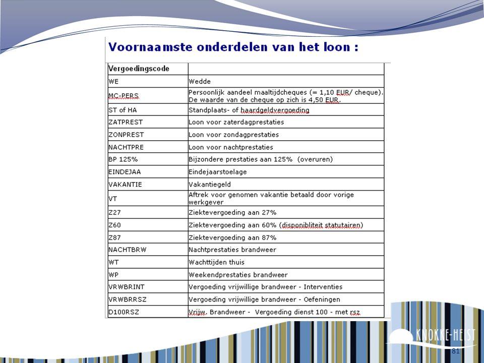 Inhouding voorlopig netto Eigen bijdrage voor de maaltijdscheques bv. 18 cheques x 1,1 euro/cheque = 19,80 euro Eigen bijdrage voor de maatschappelijk