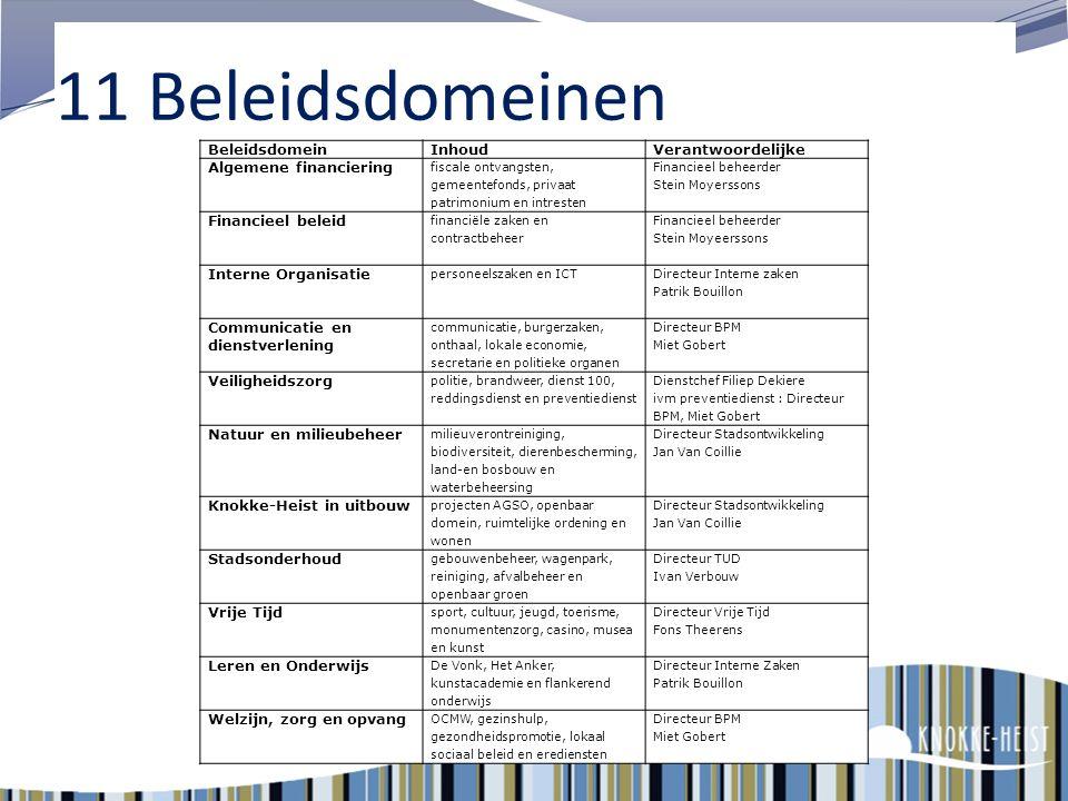 8 11 BELEIDSDOMEINEN Meerjarenplan 2014-2019 (*) Strategische nota + Financiële nota MISSIE OPERATIONELE JAARPROGRAMMA'S NIVEAU DIENST NIVEAU MEDEWERK