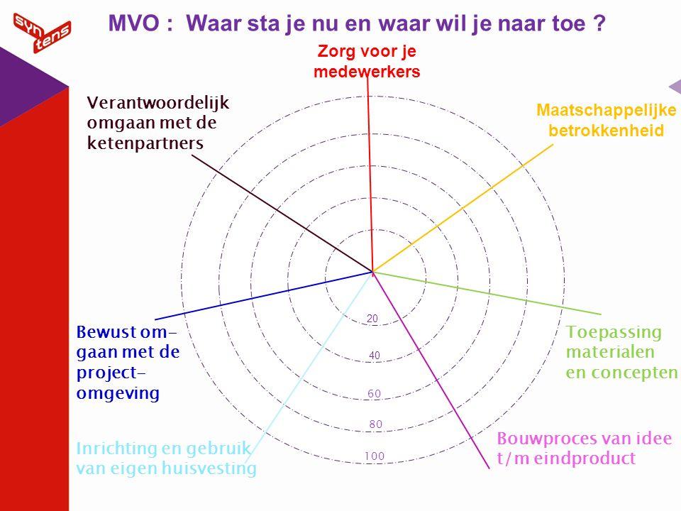 Zorg voor je medewerkers 20 40 Maatschappelijke betrokkenheid MVO : Waar sta je nu en waar wil je naar toe ? Inrichting en gebruik van eigen huisvesti