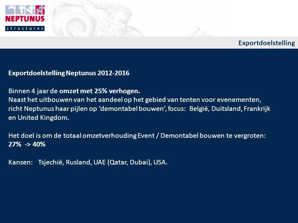 Exportdoelstelling Neptunus 2012-2016 Binnen 4 jaar de omzet met 25% verhogen. Naast het uitbouwen van het aandeel op het gebied van tenten voor evene