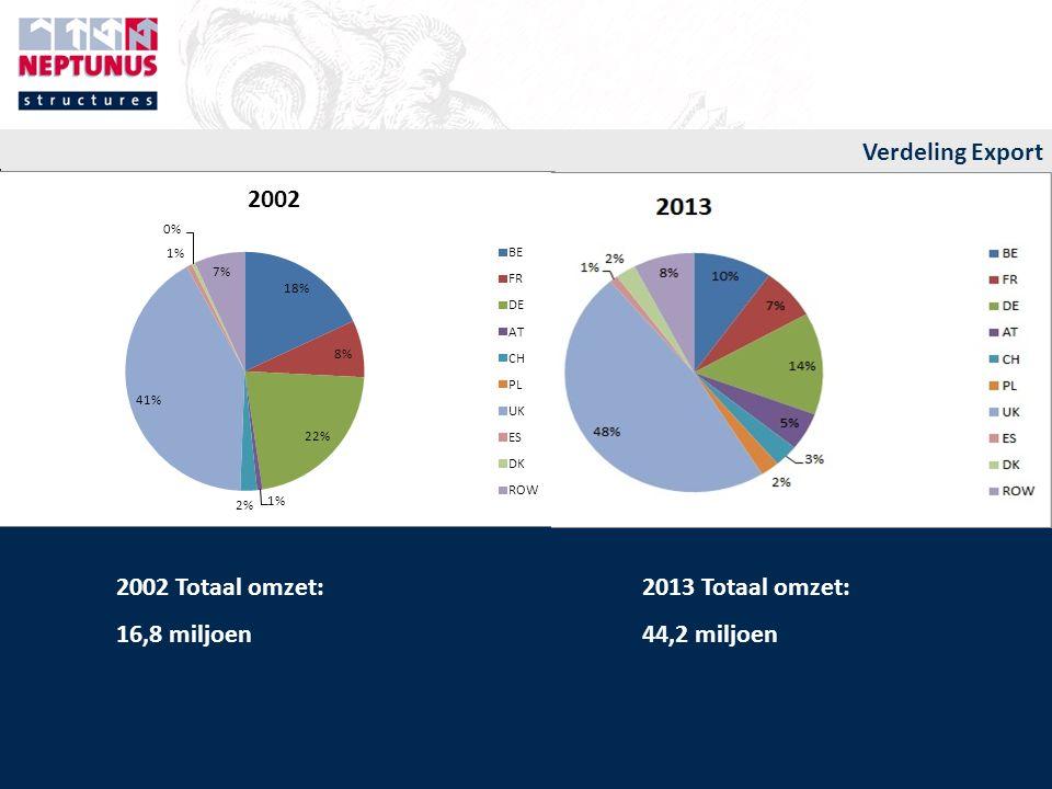 2002 Totaal omzet: 2013 Totaal omzet: 16,8 miljoen44,2 miljoen Verdeling Export