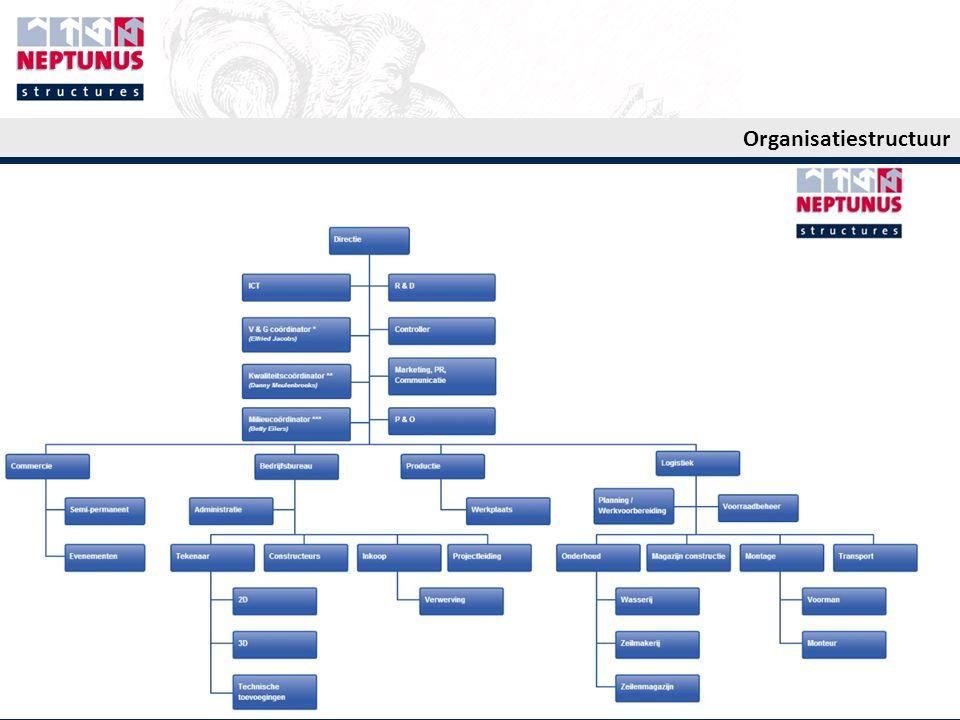 Case 2: Neptunus UK Situatie 2002 United Kingdom:  1987-1995 eigen vestiging  1995-2008 Partnership  2002 Omzet: € 3,2 Voordeel: geen overhead Nadeel: geen invloed op koers Situatie 2013 United Kingdom:  2009 heropening vestiging  2013 Omzet: € 16,2 - Intensieve marktbewerking, start: Eventbranche (PR offensief, vakbeurzen, persoonlijk netwerk, gerichte marketingacties) - 2 e stap: Uitbreiding naar markt 'Demontabele gebouwen'