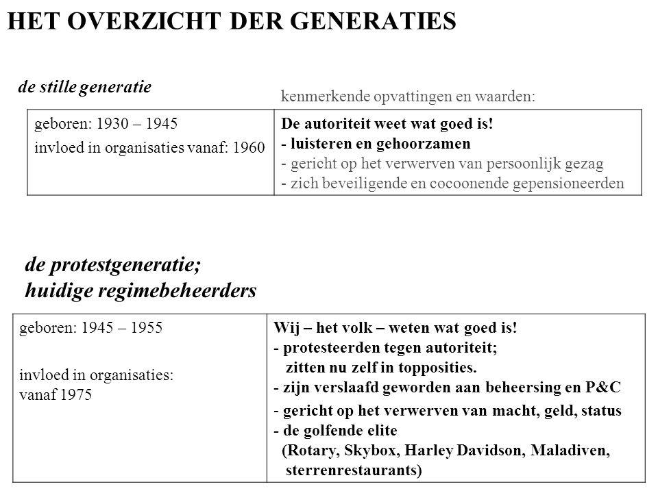 HET OVERZICHT DER GENERATIES de stille generatie geboren: 1930 – 1945 invloed in organisaties vanaf: 1960 De autoriteit weet wat goed is.
