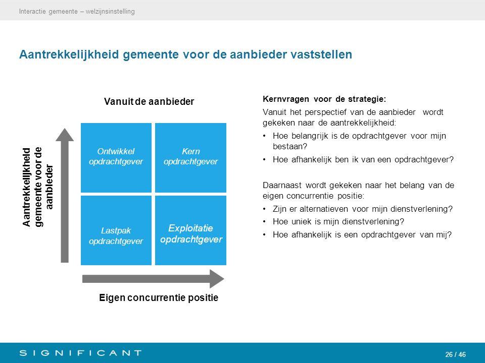 26 / 46 Aantrekkelijkheid gemeente voor de aanbieder vaststellen Kernvragen voor de strategie: Vanuit het perspectief van de aanbieder wordt gekeken n