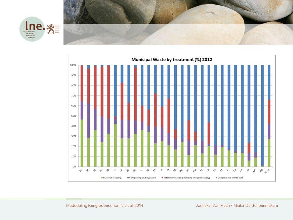 Mededeling Kringloopeconomie 8 Juli 2014Janneke Van Veen / Mieke De Schoenmakere