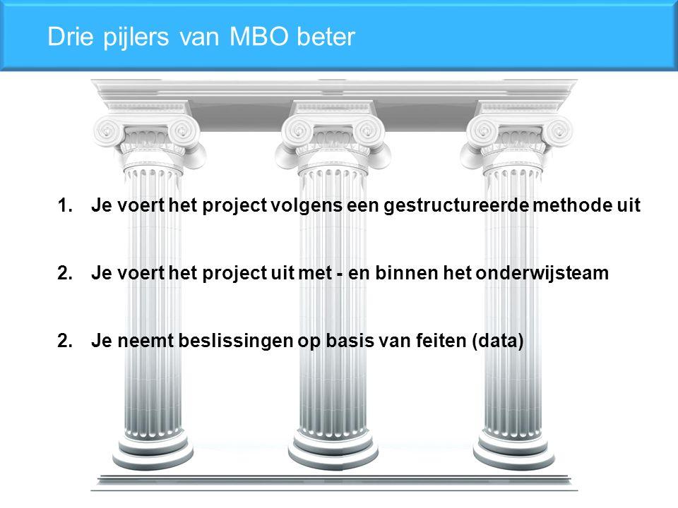 Drie pijlers van MBO beter 1.Je voert het project volgens een gestructureerde methode uit 2.Je voert het project uit met - en binnen het onderwijsteam 2.Je neemt beslissingen op basis van feiten (data)