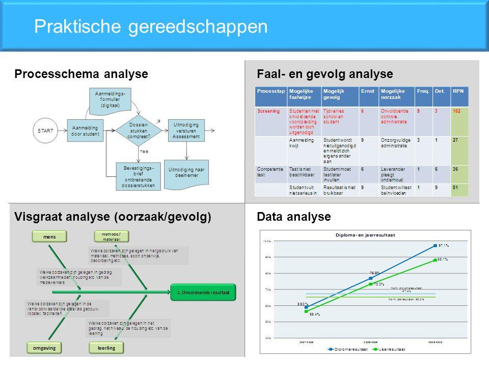 Faal- en gevolg analyse Praktische gereedschappen Processchema analyse Visgraat analyse (oorzaak/gevolg)Data analyse