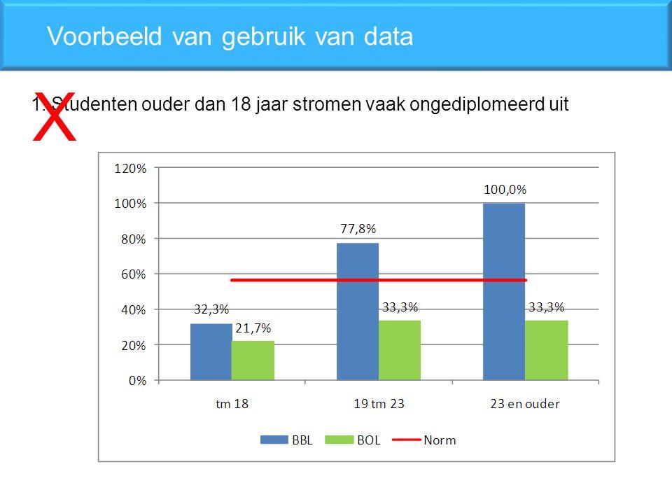 1. Studenten ouder dan 18 jaar stromen vaak ongediplomeerd uit Voorbeeld van gebruik van data X