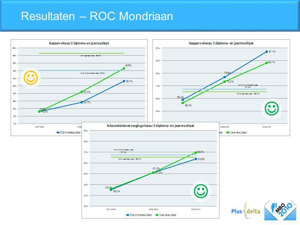 Resultaten – ROC Mondriaan