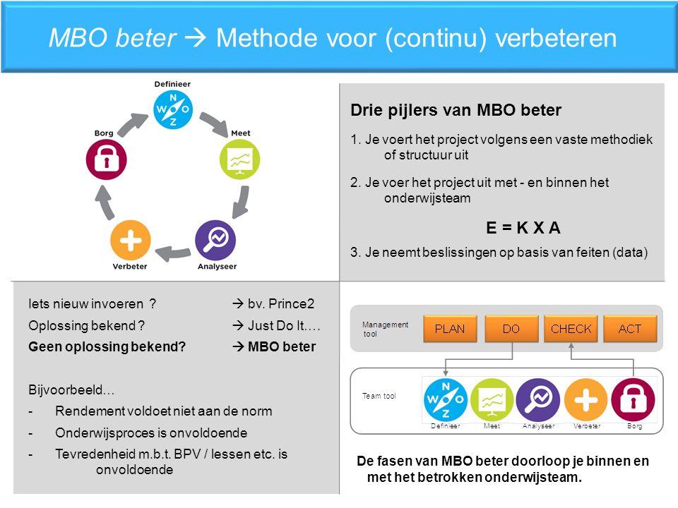 MBO beter  Methode voor (continu) verbeteren Drie pijlers van MBO beter 1.