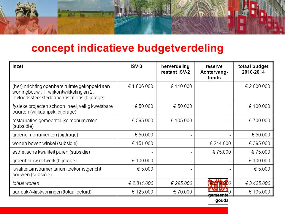 concept indicatieve budgetverdeling inzetISV-3herverdeling restant ISV-2 reserve Achtervang- fonds totaal budget 2010-2014 (her)inrichting openbare ruimte gekoppeld aan woningbouw : 1.