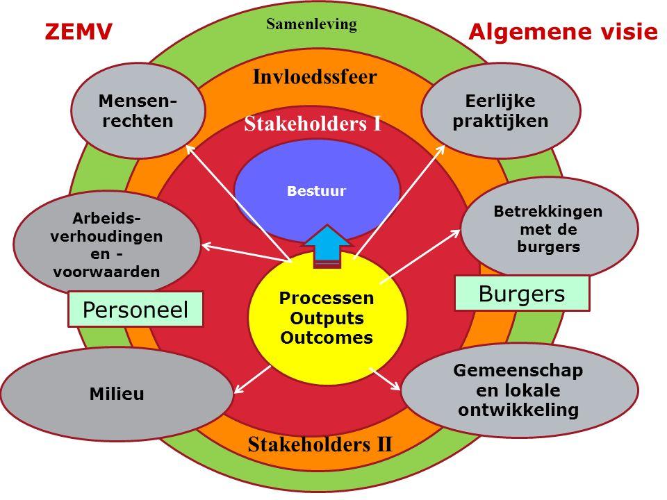 Processen Outputs Outcomes Bestuur Stakeholders I Invloedssfeer Samenleving Stakeholders II Mensen- rechten Arbeids- verhoudingen en - voorwaarden Milieu Eerlijke praktijken Betrekkingen met de burgers Gemeenschap en lokale ontwikkeling Personeel Burgers ZEMV Algemene visie
