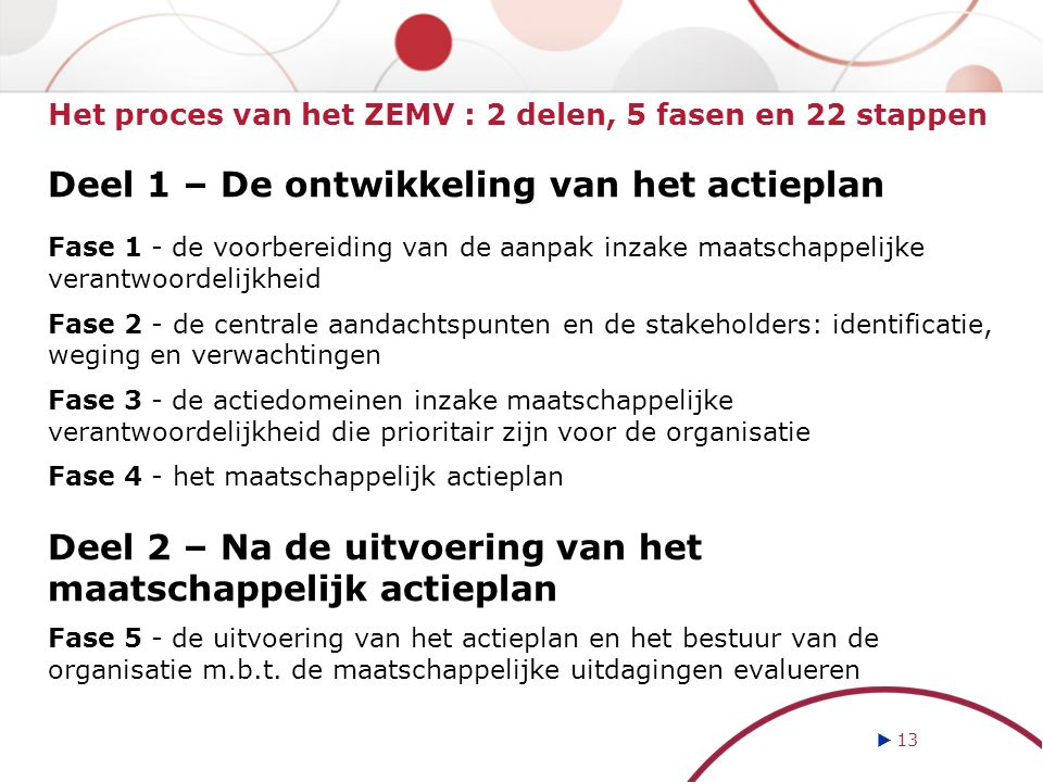 Het proces van het ZEMV : 2 delen, 5 fasen en 22 stappen Deel 1 – De ontwikkeling van het actieplan Fase 1 - de voorbereiding van de aanpak inzake maatschappelijke verantwoordelijkheid Fase 2 - de centrale aandachtspunten en de stakeholders: identificatie, weging en verwachtingen Fase 3 - de actiedomeinen inzake maatschappelijke verantwoordelijkheid die prioritair zijn voor de organisatie Fase 4 - het maatschappelijk actieplan Deel 2 – Na de uitvoering van het maatschappelijk actieplan Fase 5 - de uitvoering van het actieplan en het bestuur van de organisatie m.b.t.