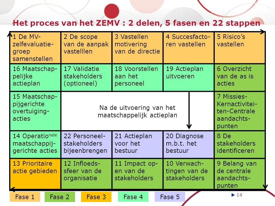 1 De MV- zelfevaluatie- groep samenstellen 2 De scope van de aanpak vastelllen 3 Vastellen motivering van de directie 4 Succesfacto- ren vastellen 5 Risico's vastellen 16 Maatschap- pelijke actieplan 17 Validatie stakeholders (optioneel) 18 Voorstellen aan het personeel 19 Actieplan uitvoeren 6 Overzicht van de as is acties 15 Maatschap- pijgerichte overtuiging- acties Na de uitvoering van het maatschappelijk actieplan 7 Missies- Kernactivitei- ten-Centrale aandachts- punten 14 Operatio nele maatschappij- gerichte acties 22 Personeel- stakeholders bijeenbrengen 21 Actieplan voor het bestuur 20 Diagnose m.b.t.