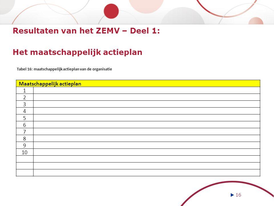  16 Resultaten van het ZEMV – Deel 1: Het maatschappelijk actieplan Maatschappelijk actieplan 1 2 3 4 5 6 7 8 9 10 Tabel 16: maatschappelijk actieplan van de organisatie