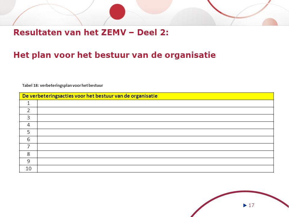 Resultaten van het ZEMV – Deel 2: Het plan voor het bestuur van de organisatie  17 De verbeteringsacties voor het bestuur van de organisatie 1 2 3 4 5 6 7 8 9 10 Tabel 18: verbeteringsplan voor het bestuur