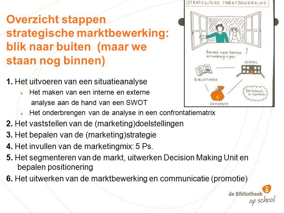 Overzicht stappen strategische marktbewerking: blik naar buiten (maar we staan nog binnen) 1.