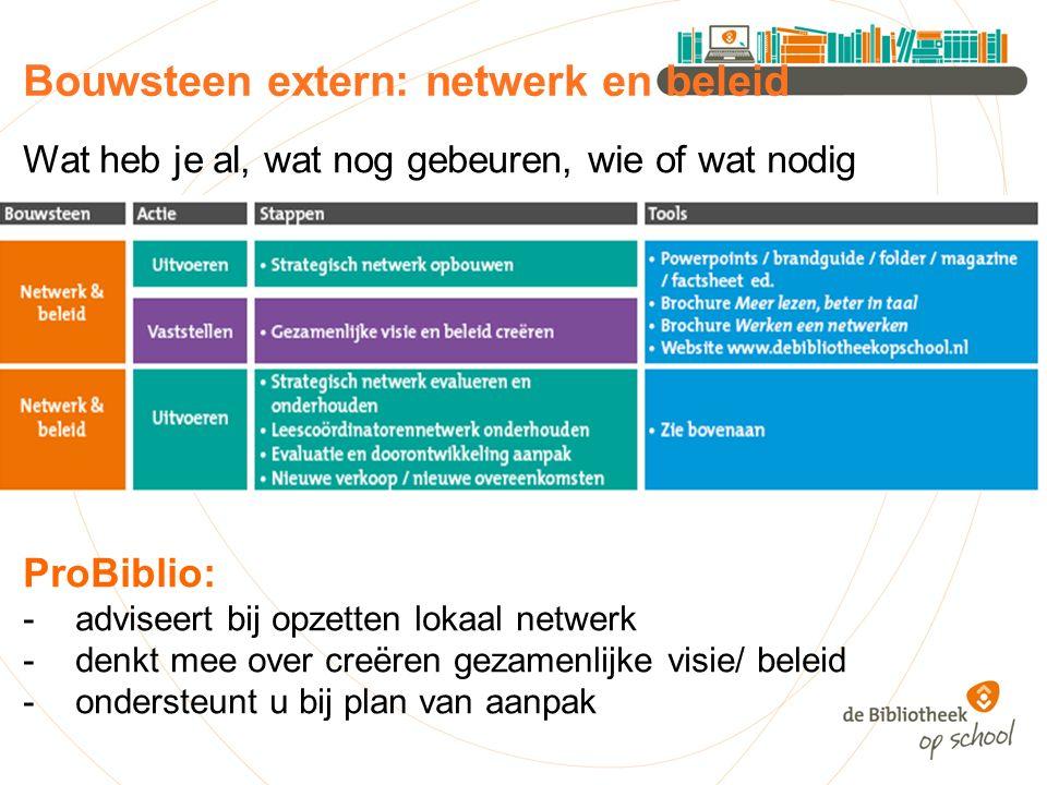 Bouwsteen extern: netwerk en beleid Wat heb je al, wat nog gebeuren, wie of wat nodig ProBiblio: -adviseert bij opzetten lokaal netwerk -denkt mee over creëren gezamenlijke visie/ beleid -ondersteunt u bij plan van aanpak