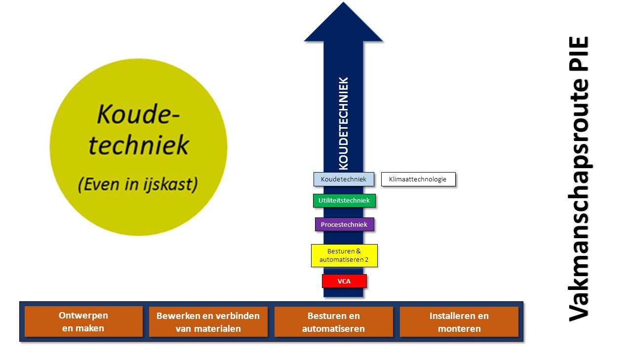 Ontwerpen en maken Ontwerpen en maken Bewerken en verbinden van materialen Bewerken en verbinden van materialen Besturen en automatiseren Besturen en automatiseren KOUDETECHNIEK Installeren en monteren Installeren en monteren Procestechniek VCA Besturen & automatiseren 2 Besturen & automatiseren 2 Utiliteitstechniek Koudetechniek Klimaattechnologie Vakmanschapsroute PIE