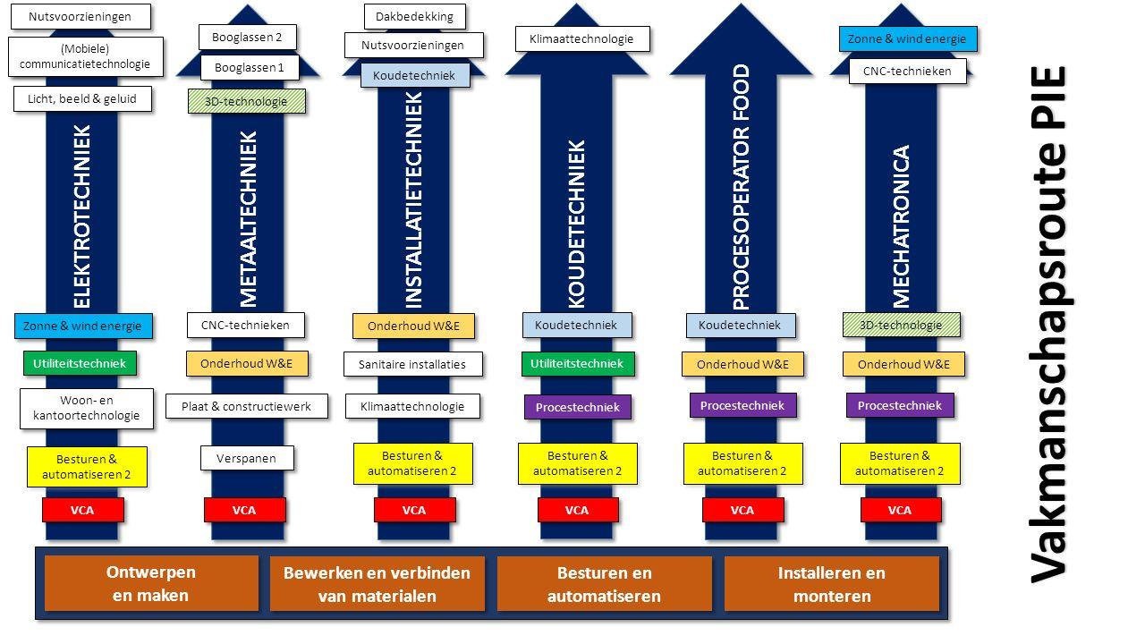 Ontwerpen en maken Ontwerpen en maken Bewerken en verbinden van materialen Bewerken en verbinden van materialen Besturen en automatiseren Besturen en automatiseren INSTALLATIETECHNIEK Installeren en monteren Installeren en monteren Sanitaire installaties VCA Besturen & automatiseren 2 Besturen & automatiseren 2 Nutsvoorzieningen Dakbedekking Klimaattechnologie Onderhoud W&E Koudetechniek Vakmanschapsroute PIE Werktuigkundige installaties Werktuigkundige installaties Isoleren van Leidingmaterialen Isoleren van Leidingmaterialen Zinkbewerken Luchtbehandeling