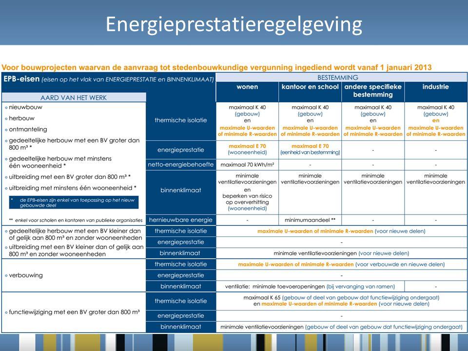 Energieprestatieregelgeving