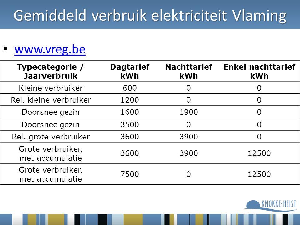 www.vreg.be Typecategorie / Jaarverbruik Dagtarief kWh Nachttarief kWh Enkel nachttarief kWh Kleine verbruiker60000 Rel.
