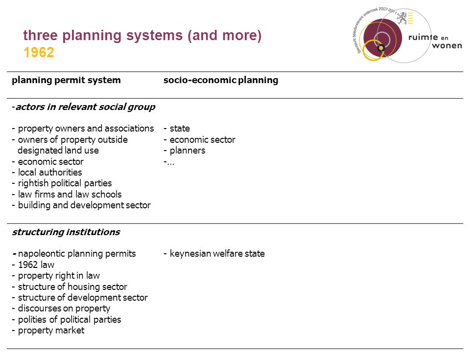 three planning systems (and more) planning permit systemsocio-economic planning -actors in relevant social group - property owners and associations - owners of property outside designated land use - economic sector - local authorities - rightish political parties - law firms and law schools - building and development sector - state - economic sector - planners -… structuring institutions - napoleontic planning permits - 1962 law - property right in law - structure of housing sector - structure of development sector - discourses on property - polities of political parties - property market - keynesian welfare state 1962