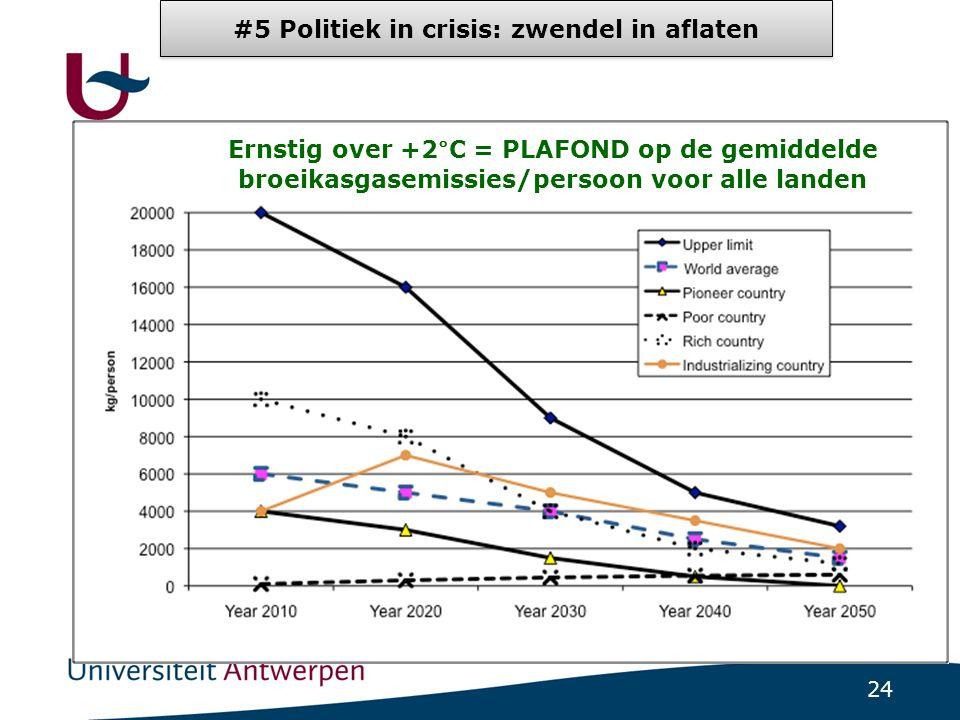 24 Ernstig over +2°C = PLAFOND op de gemiddelde broeikasgasemissies/persoon voor alle landen #5 Politiek in crisis: zwendel in aflaten