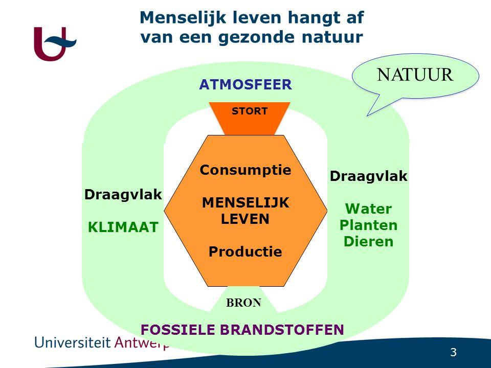 3 FOSSIELE BRANDSTOFFEN ATMOSFEER Consumptie MENSELIJK LEVEN Productie Draagvlak KLIMAAT Menselijk leven hangt af van een gezonde natuur Draagvlak Water Planten Dieren NATUUR BRON STORT