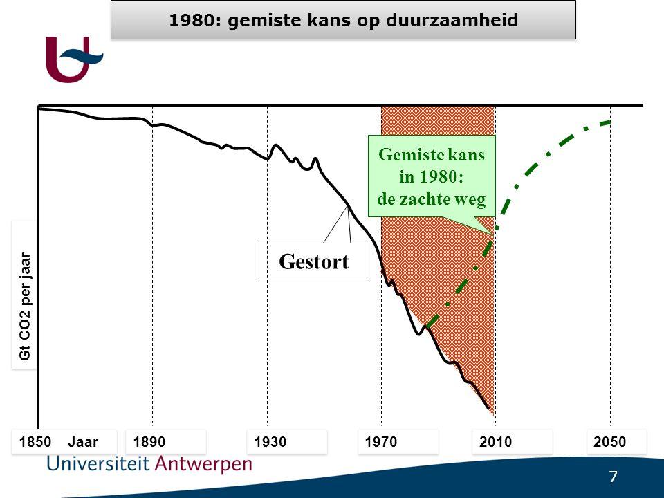7 Gt CO2 per jaar 1850 Jaar 1890 1930 1970 2010 2050 25 Gestort 0 Gemiste kans in 1980: de zachte weg 1980: gemiste kans op duurzaamheid