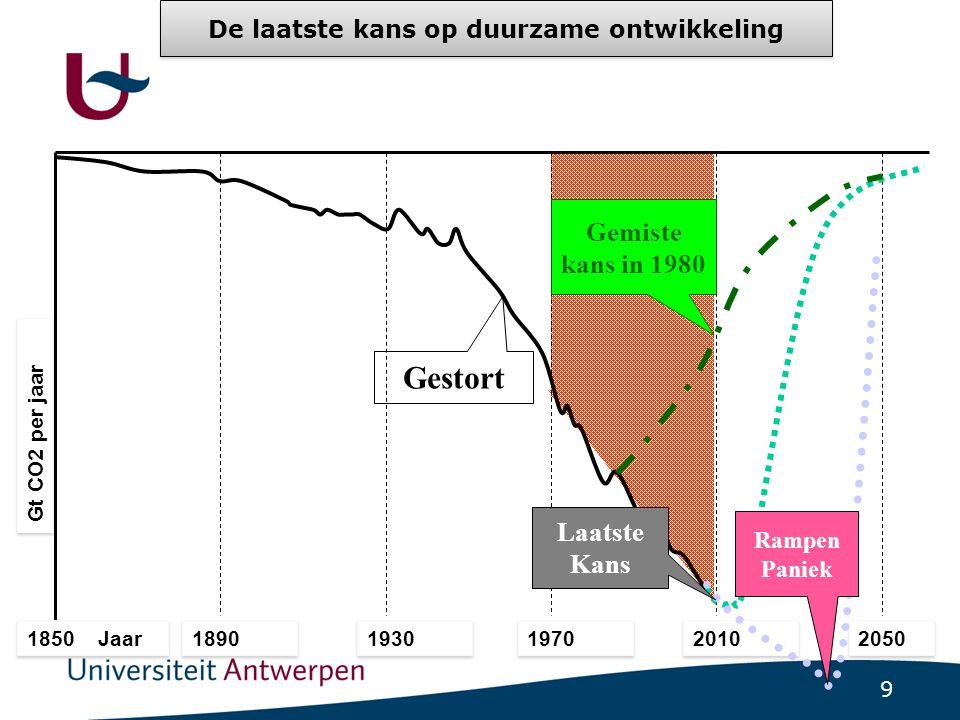 9 Gt CO2 per jaar 1850 Jaar 1890 1930 1970 2010 2050 25 Gestort 0 Rampen Paniek Laatste Kans Gemiste kans in 1980 De laatste kans op duurzame ontwikkeling