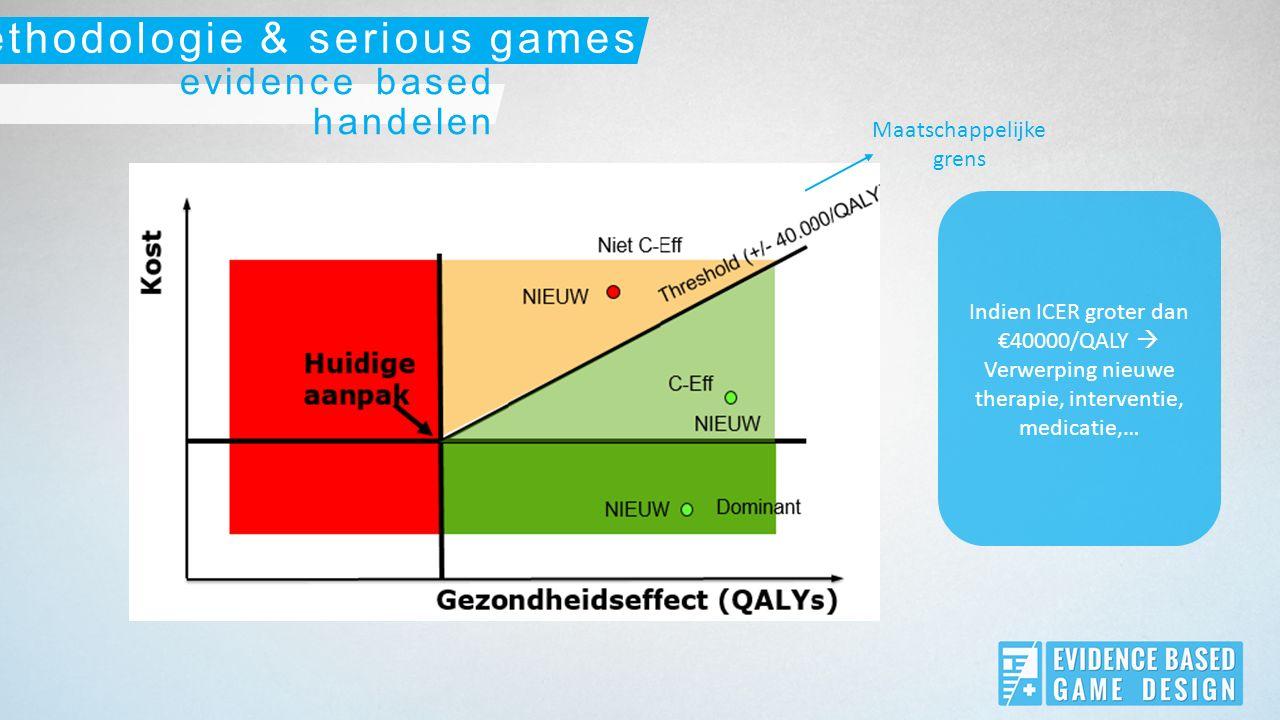 evidence based handelen methodologie & serious games Bij goede preventieve interventies daalt de ICER naargelang de tijd Kosten/jaar/QALY