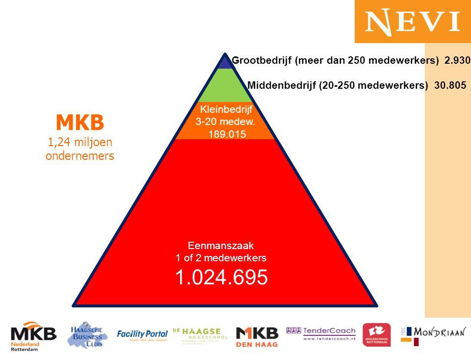 MKB 1,24 miljoen ondernemers Grootbedrijf (meer dan 250 medewerkers) 2.930 Eenmanszaak 1 of 2 medewerkers 1.024.695 Middenbedrijf (20-250 medewerkers) 30.805 Kleinbedrijf 3-20 medew.