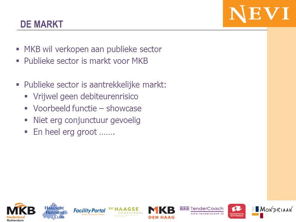 HET KENNISNETWERK VOOR INKOOP EN SUPPLY MANAGEMENT  MKB wil verkopen aan publieke sector  Publieke sector is markt voor MKB  Publieke sector is aan