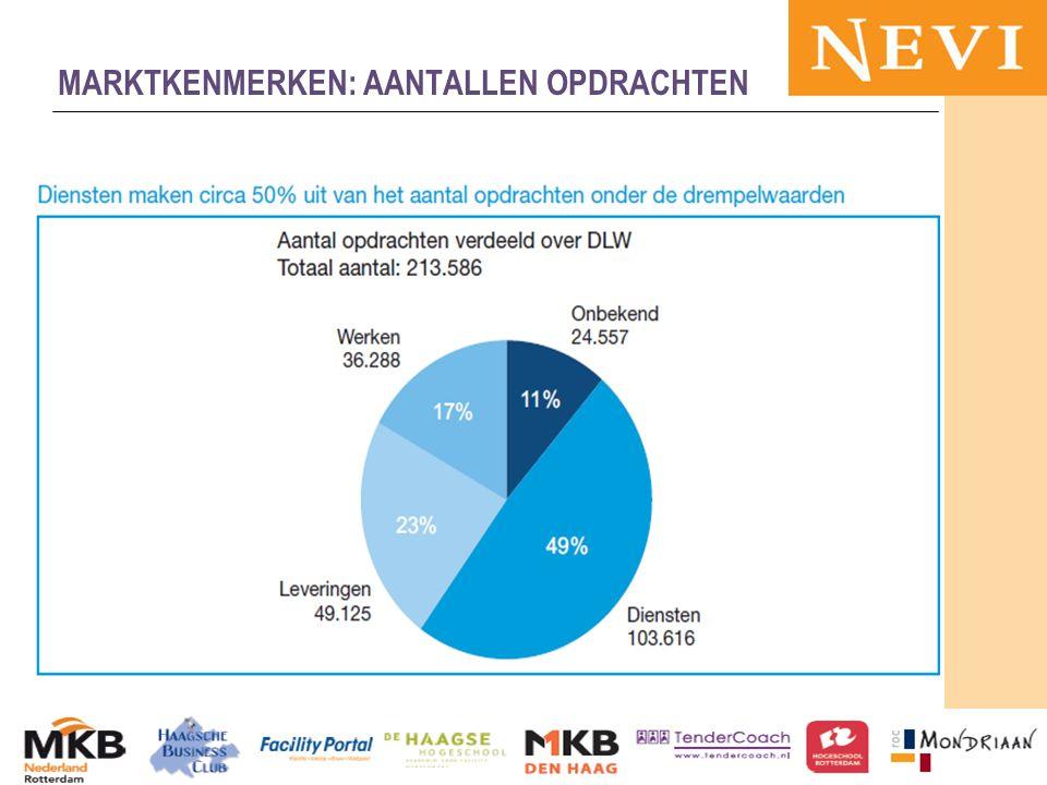 HET KENNISNETWERK VOOR INKOOP EN SUPPLY MANAGEMENT 13-11-2012MKB en publieke sector 54 MARKTKENMERKEN: AANTALLEN OPDRACHTEN