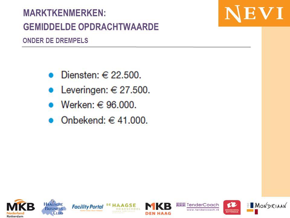 HET KENNISNETWERK VOOR INKOOP EN SUPPLY MANAGEMENT 13-11-2012MKB en publieke sector 56 MARKTKENMERKEN: GEMIDDELDE OPDRACHTWAARDE ONDER DE DREMPELS