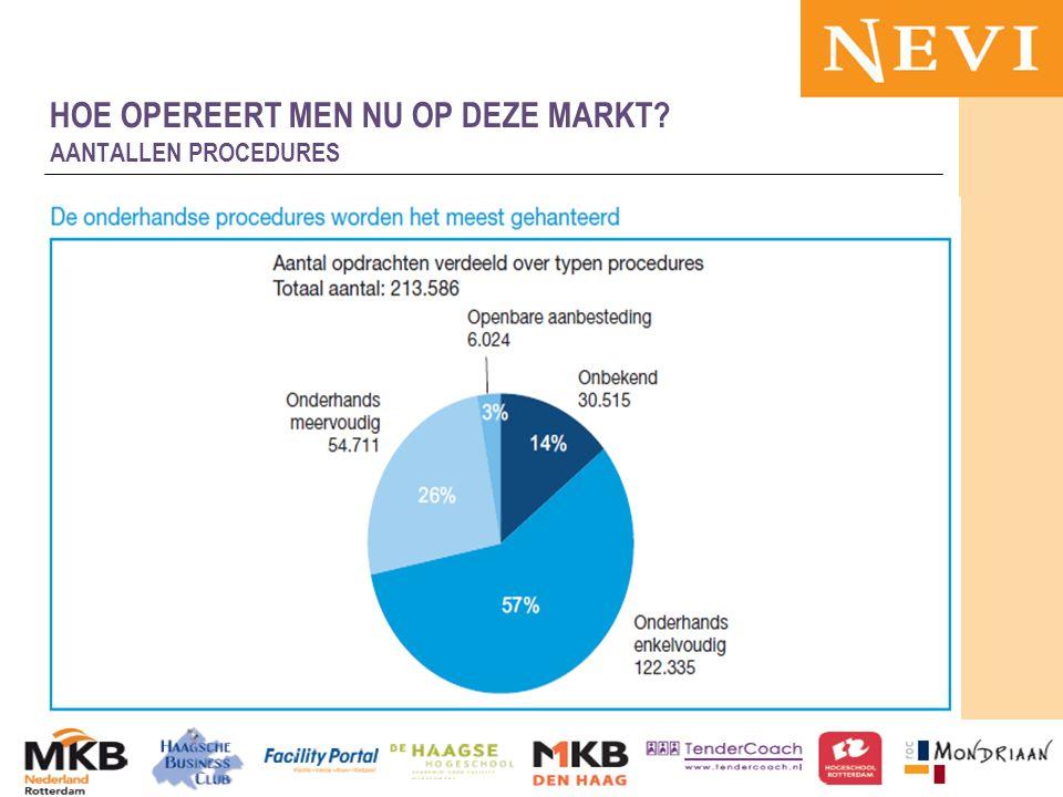 HET KENNISNETWERK VOOR INKOOP EN SUPPLY MANAGEMENT 13-11-2012MKB en publieke sector 58 HOE OPEREERT MEN NU OP DEZE MARKT.